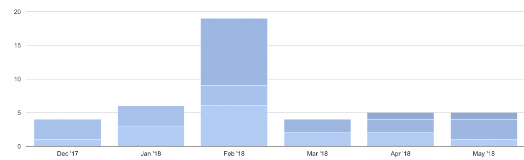 subscribers converkit from guest posts