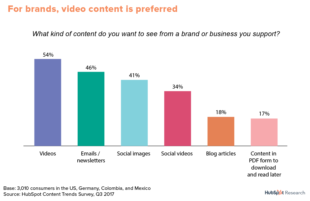 The Current State of Content Marketing: Statistics 2019 - Elite